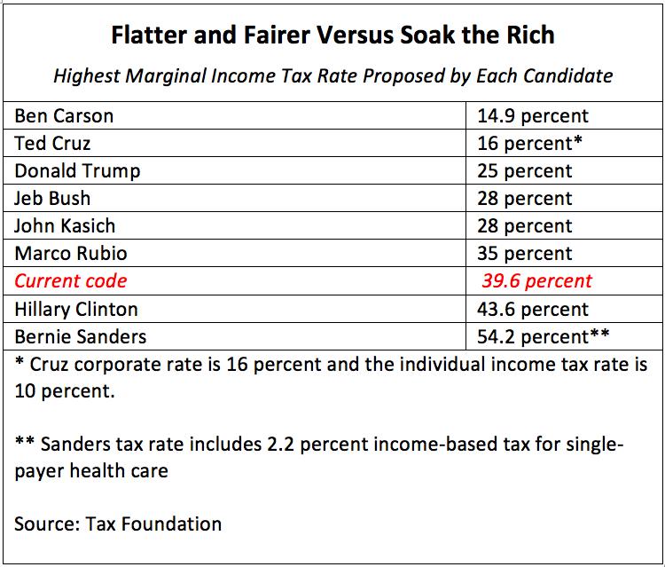 flatter & fairer vs. soak the rich